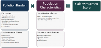 Pollution burden indicators are multiplied by the population characteristic indicators to come up with the CalEnviroScreen score.